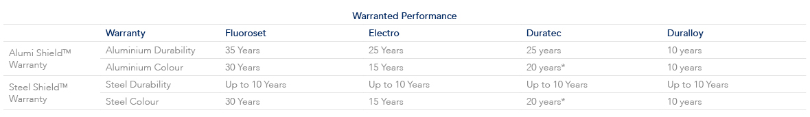 Warranty Performance